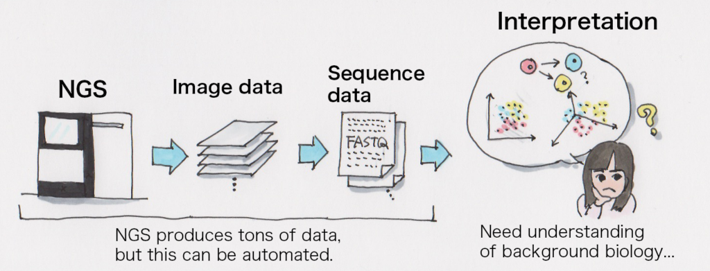 NGS produces tons of data but the can be automated