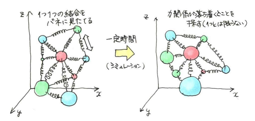 分子シミュレーションをボールとバネに例えると