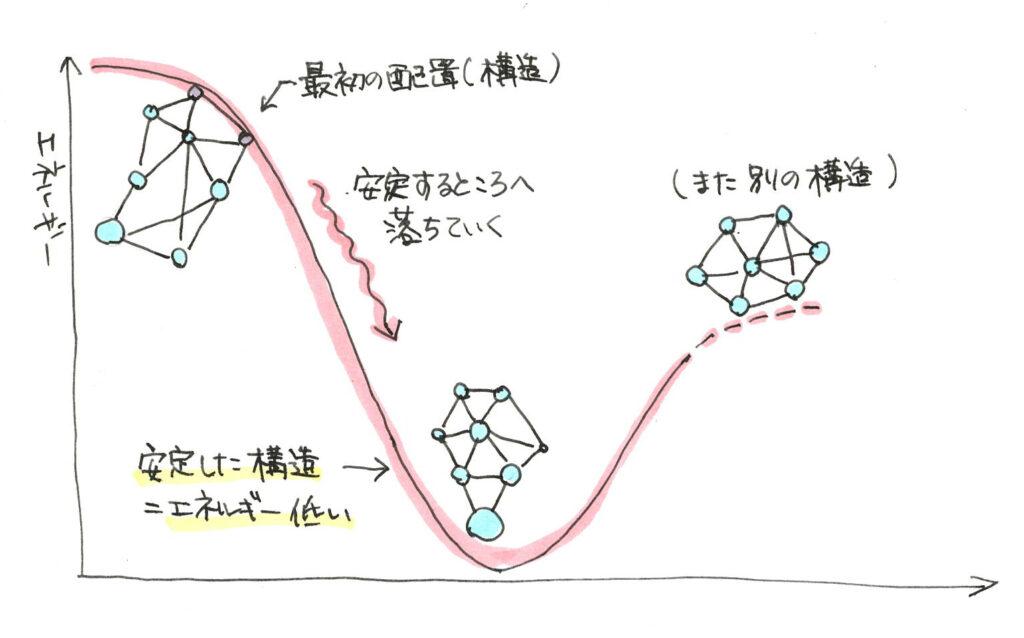 安定した構造とエネルギー準位の谷間